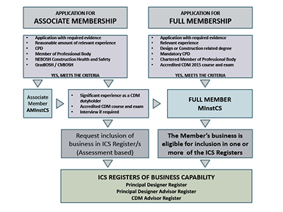 Routes to Membership Diagram